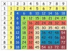 Таблица умножения: как быстро выучить